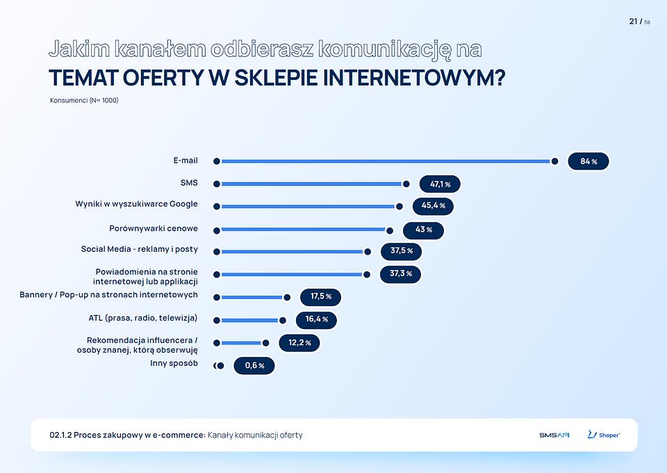 Jak sklepy internetowe komunikują się z klientami? [RAPORT] E-commerce oo1