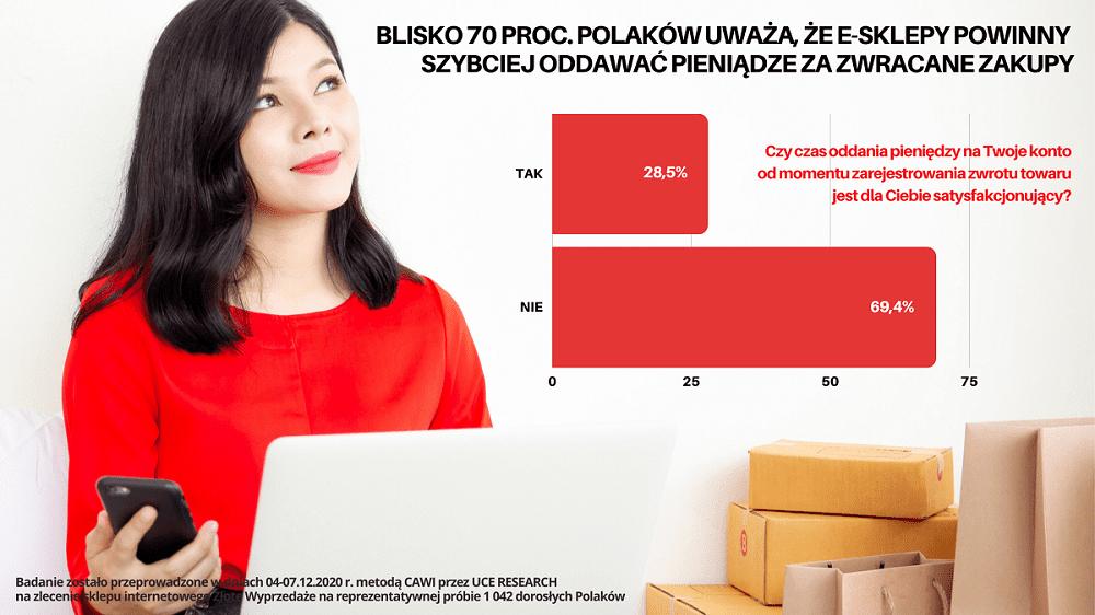 Polskie e-sklepy mają problem ze zwrotami? [BADANIE] badanie GRAFIKA Blisko 70 konsumentów twierdzi że sklepy internetowe za dlugo przetrzymują pieniądze za zwrócone towary